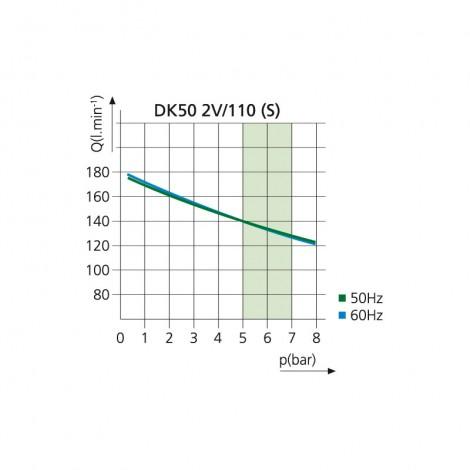 Графік продуктивності DK 50 2V/110 (S)