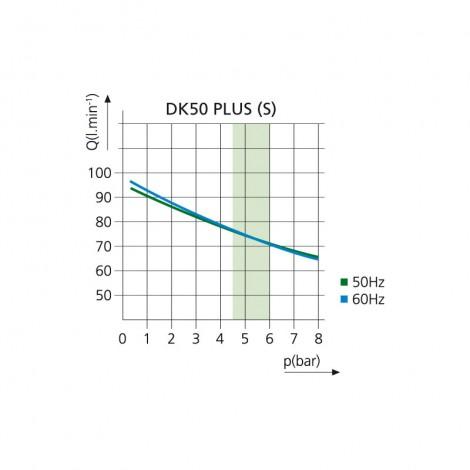 График производительности  DK 50 PLUS / DK 50 PLUS S