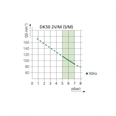 График производительности  DK 50 2V/M (S/M)